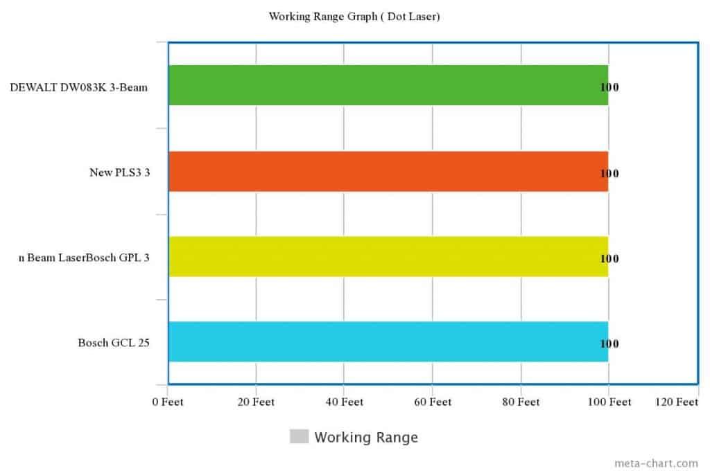[ZSVE_7041]  12 Best Laser Level Reviews 2020 : Unbiased Comparison | Laser Level 360 Wire Diagram |  | LaserLevelGuru
